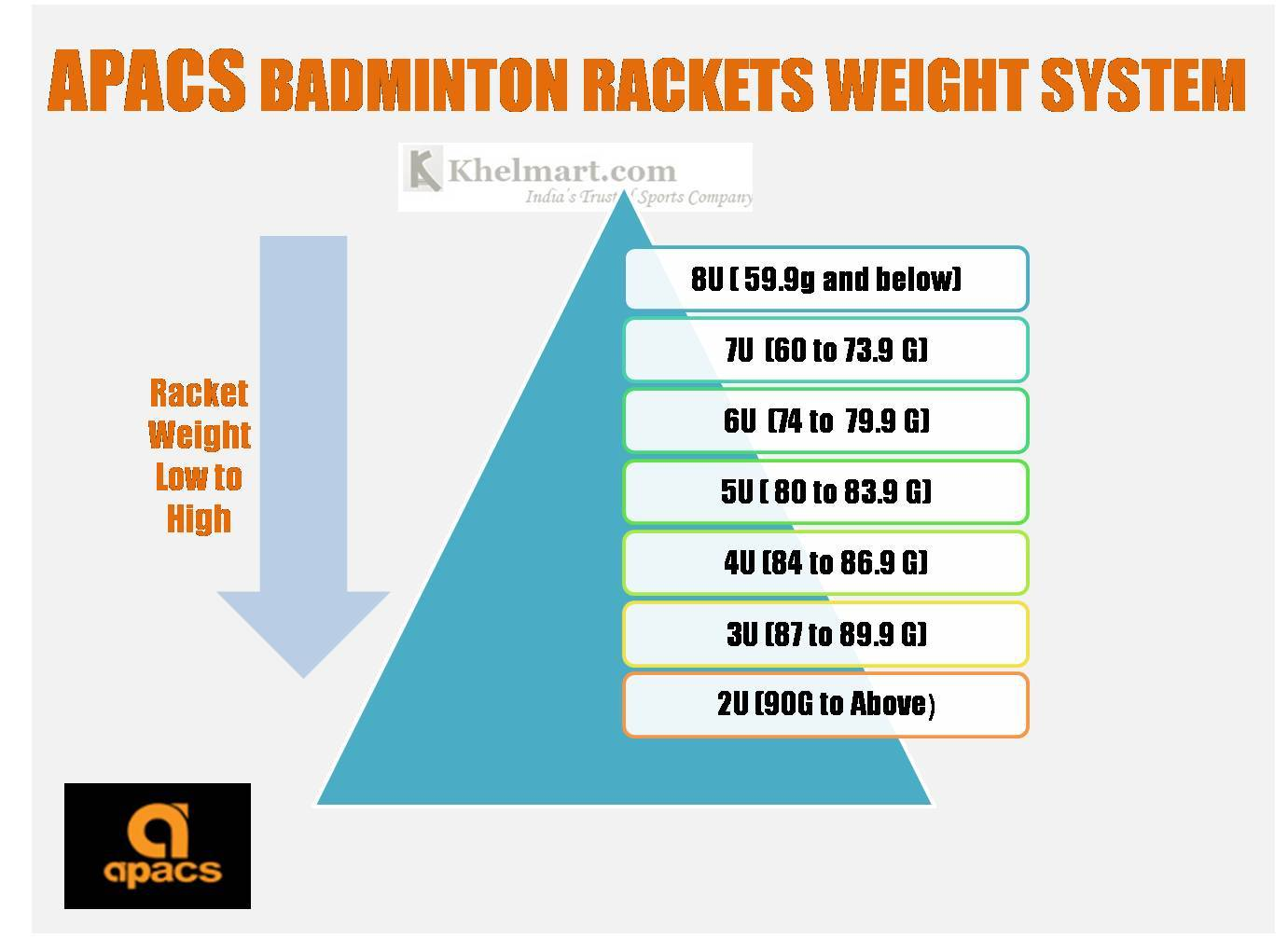 Apacs_Badminton_racket_Weight_Standard_Khelmart