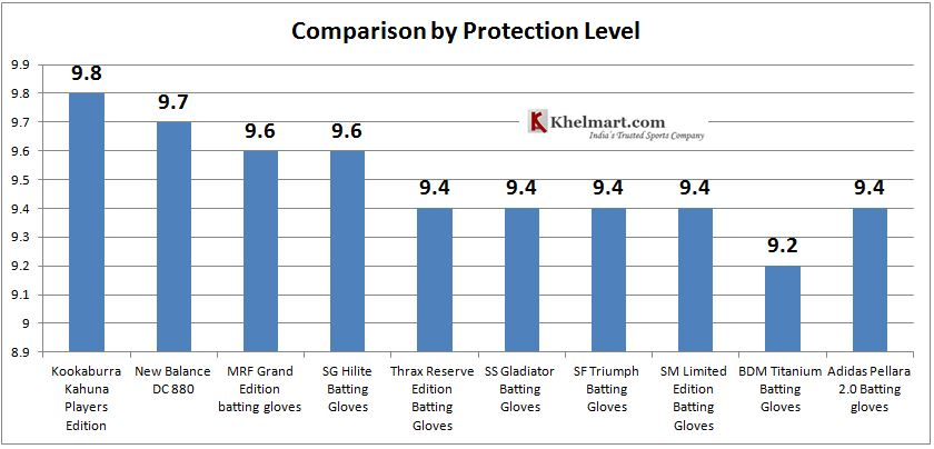 COMPARISON_BY_PROTECTION_LEVEL.JPG