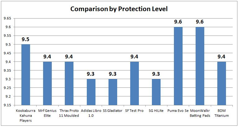 COMPARISON_BY_PROTECTION_LEVEL_22.JPG