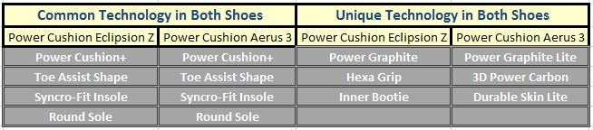Common_and_Unique_Technology_in_Shoes