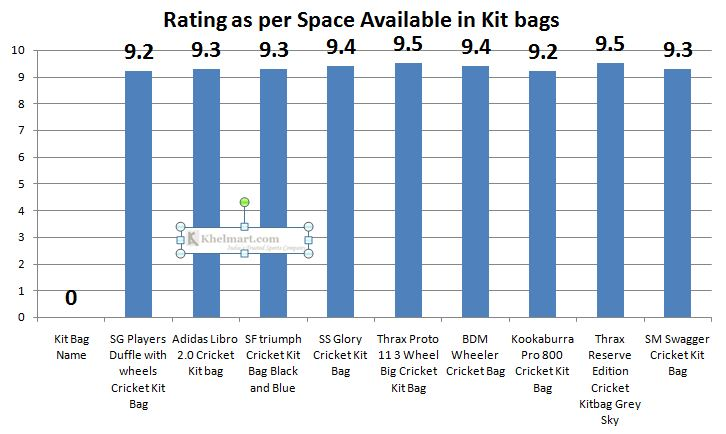 Comparison_Cricket_Kit_bags_Space_Available_in_Kit_bags.JPG