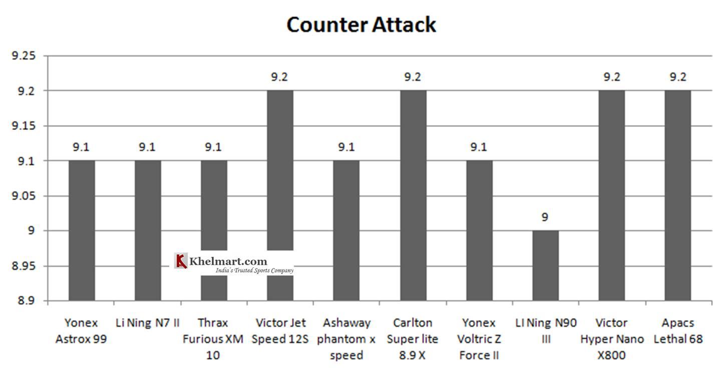 Comparison_of_Best_10_Badminton_rackets_2019_as_per_counter_attack.jpgss