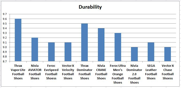 Durability_Comparision_of_Football_Shoes_Under_1000