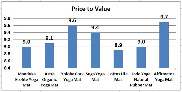 Eco_Friendly_Yoga_Mats_Price_to_Value_Chart.jpg