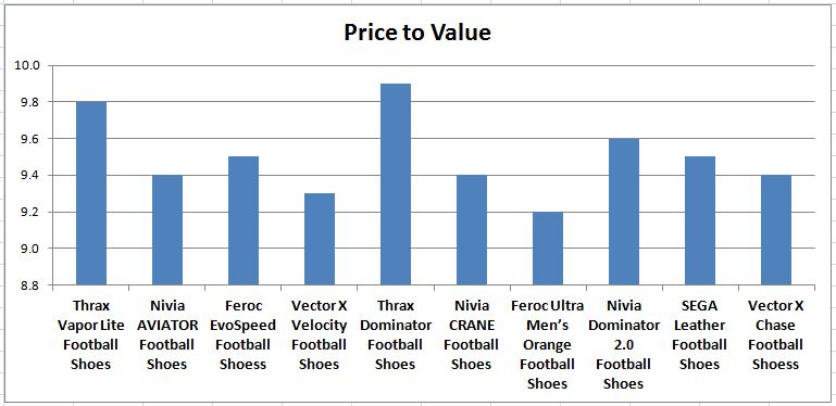 Price_to_Value_Comparision_of_Football_Shoes_Under_1000