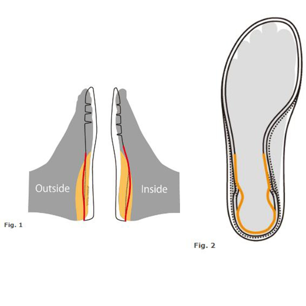 Syncro_Fit_Insole_Technology
