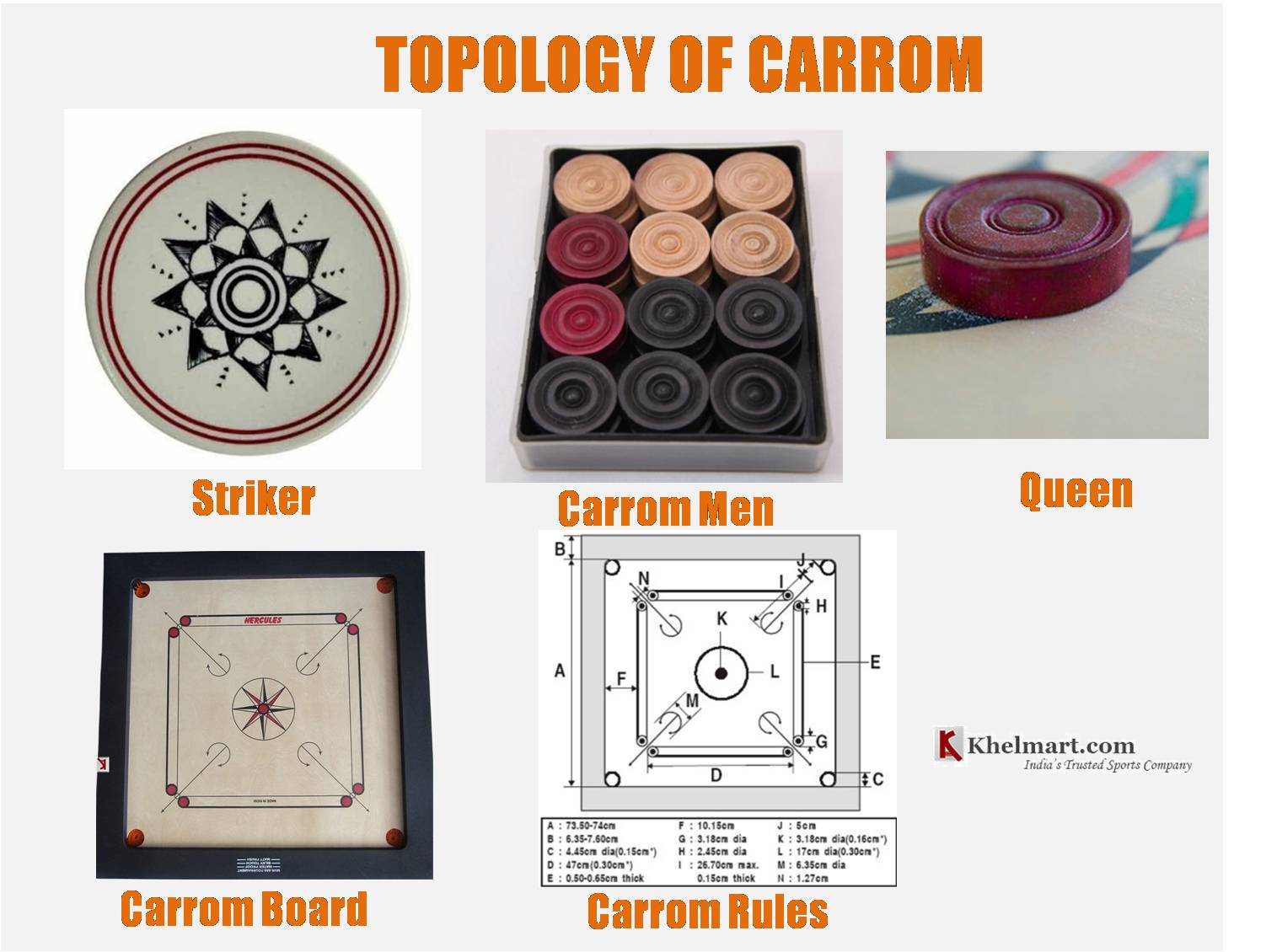 TOPOLOGY_OF_CARROM