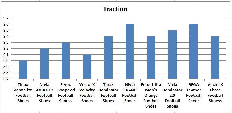 Traction_Comparision_of_Football_Shoes_Under_1000