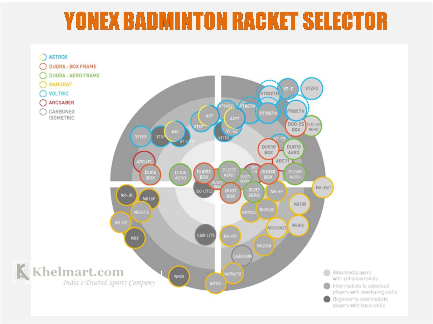 Yonex_Badminton_Rackets_Selector_Mapping_all_rackets_khelmart01.jpg