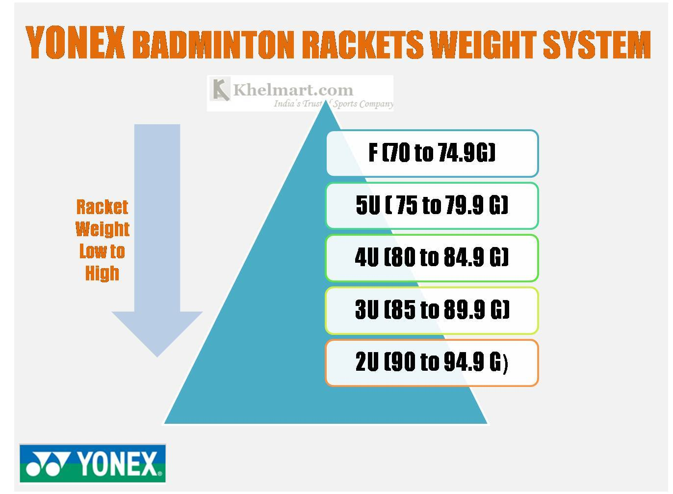 Yonex_Badminton_racket_Weight_Standard_Khelmart